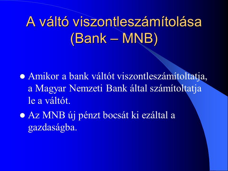 A váltó viszontleszámítolása (Bank – MNB)