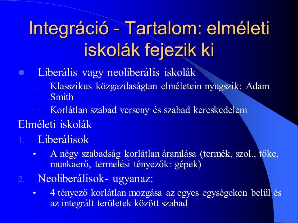 Integráció - Tartalom: elméleti iskolák fejezik ki