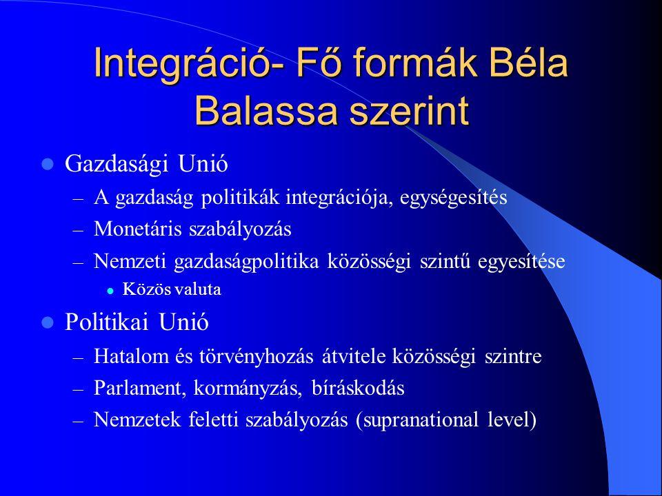 Integráció- Fő formák Béla Balassa szerint