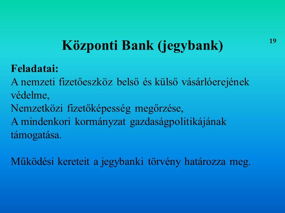 Központi Bank (jegybank)
