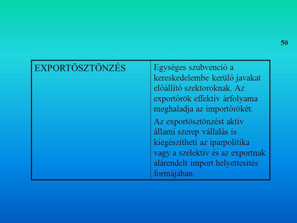 50 EXPORTÖSZTÖNZÉS.