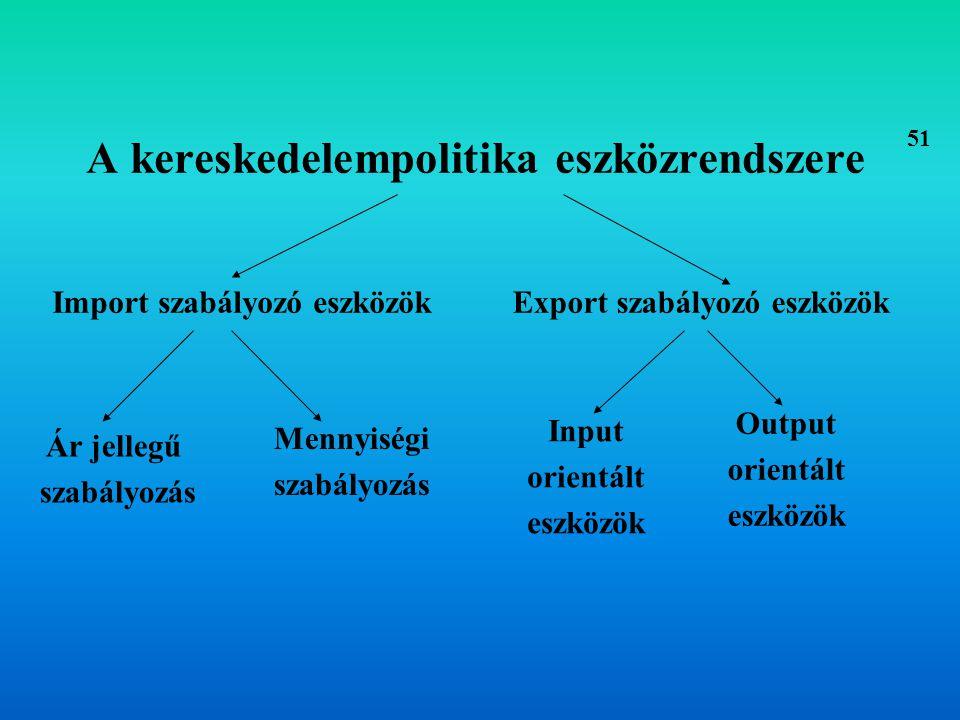 A kereskedelempolitika eszközrendszere