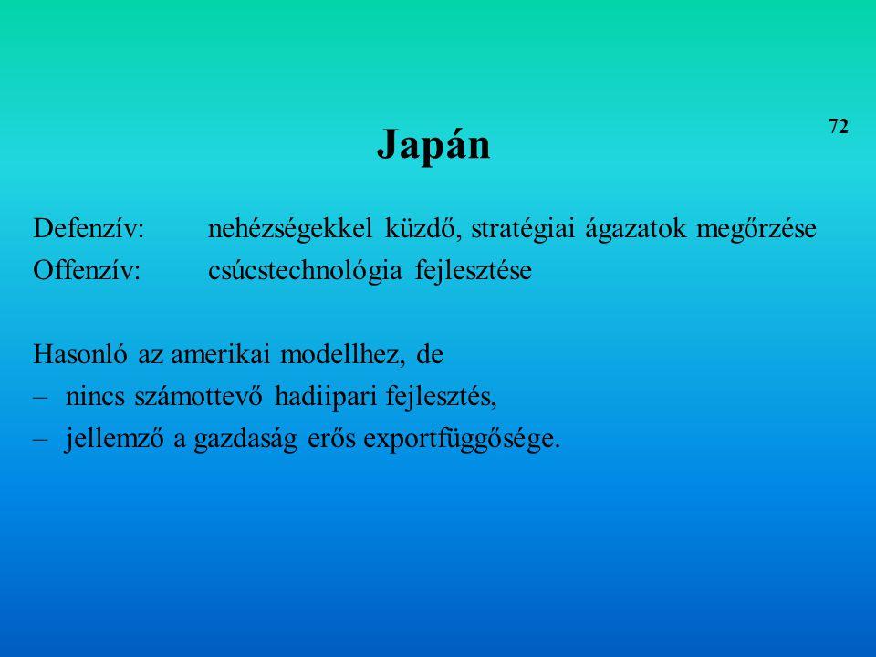 Japán Defenzív: nehézségekkel küzdő, stratégiai ágazatok megőrzése
