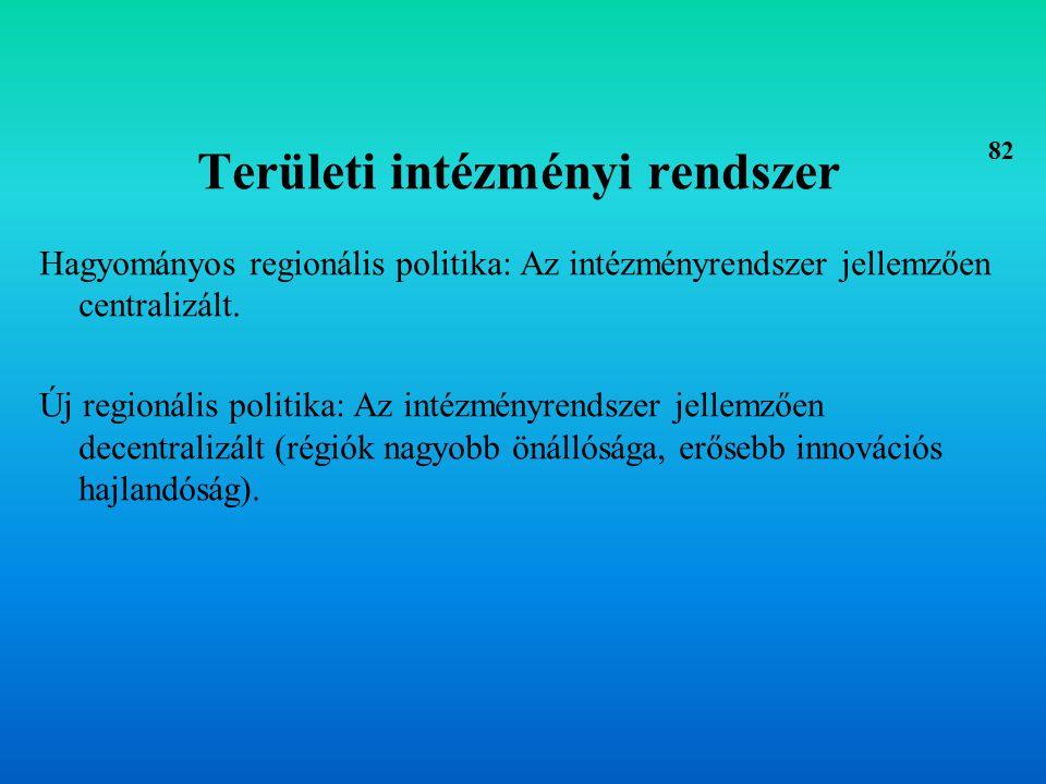 Területi intézményi rendszer