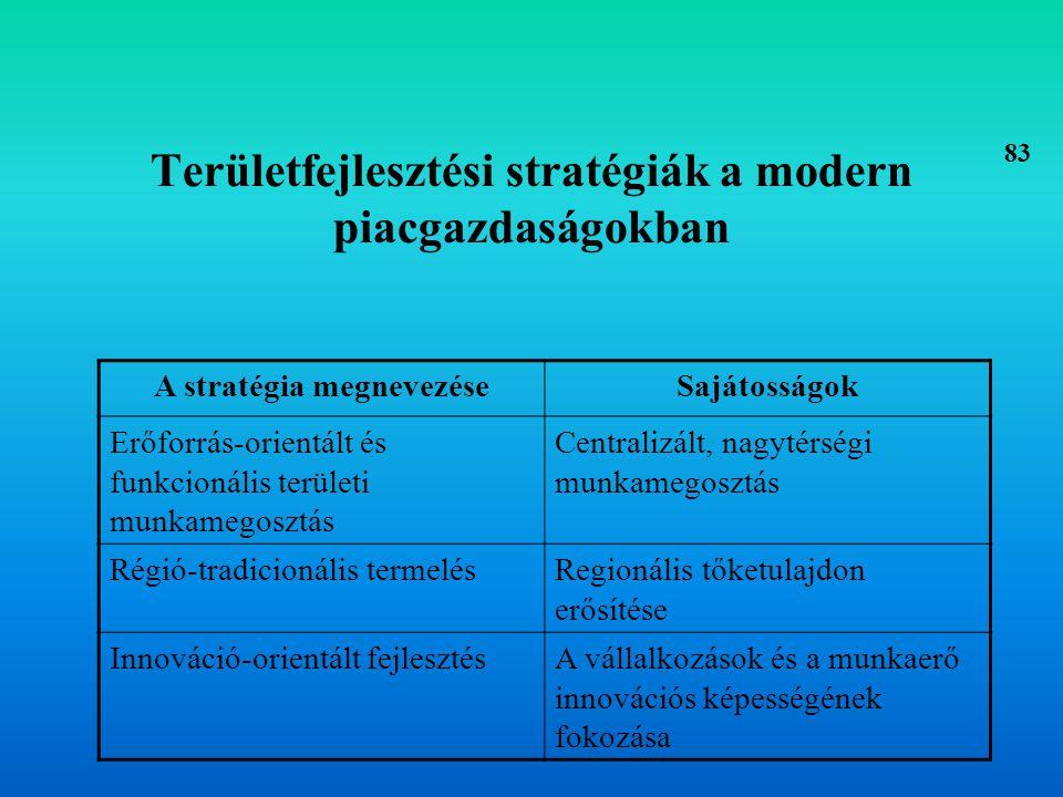 Területfejlesztési stratégiák a modern piacgazdaságokban