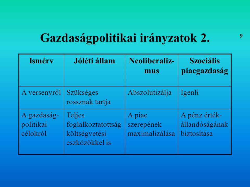 Gazdaságpolitikai irányzatok 2.