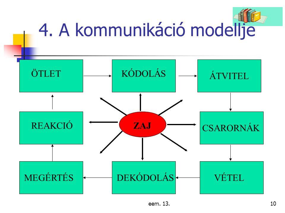 4. A kommunikáció modellje