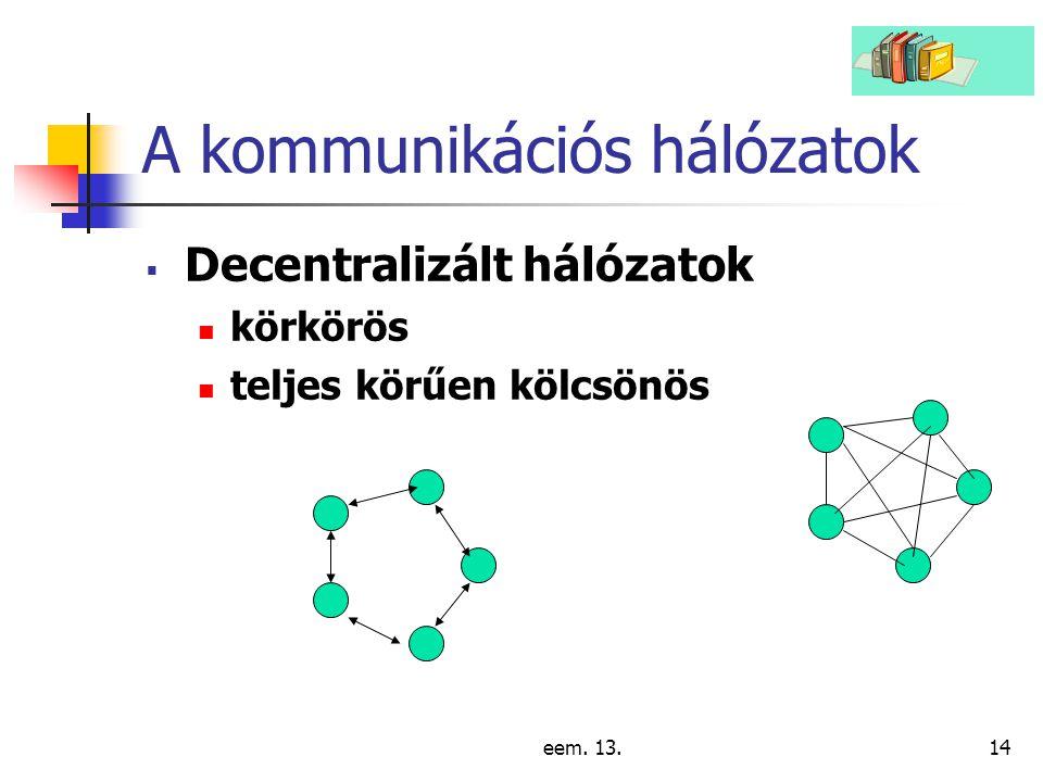 A kommunikációs hálózatok