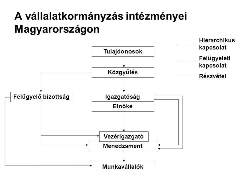 A vállalatkormányzás intézményei Magyarországon