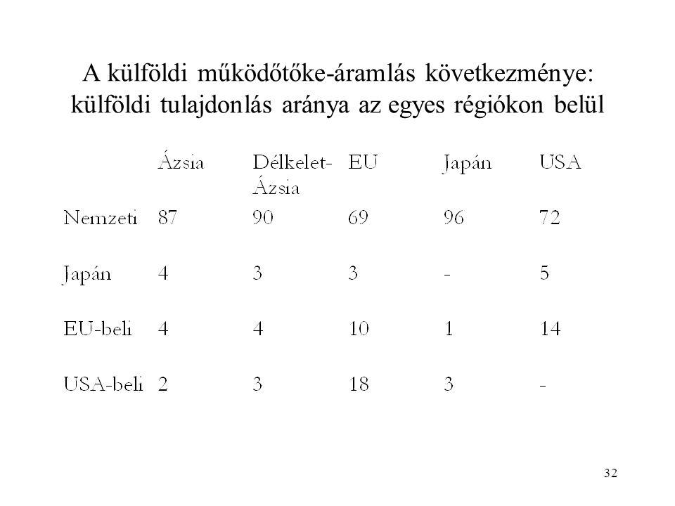 A külföldi működőtőke-áramlás következménye: külföldi tulajdonlás aránya az egyes régiókon belül