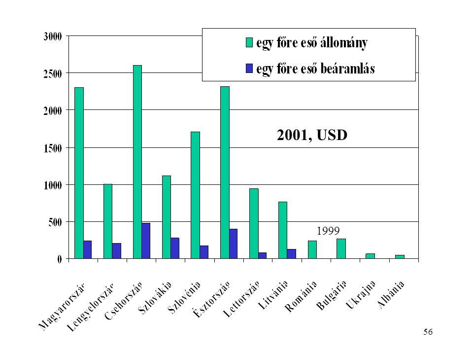 2001, USD 1999