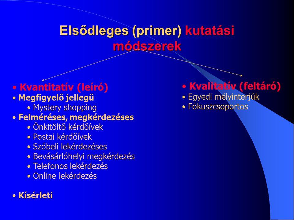 Elsődleges (primer) kutatási módszerek