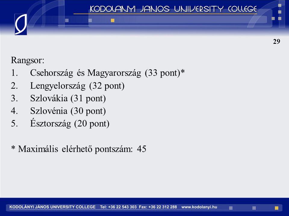 Csehország és Magyarország (33 pont)* Lengyelország (32 pont)