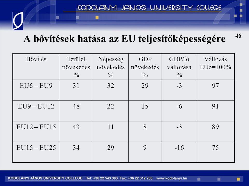 A bővítések hatása az EU teljesítőképességére