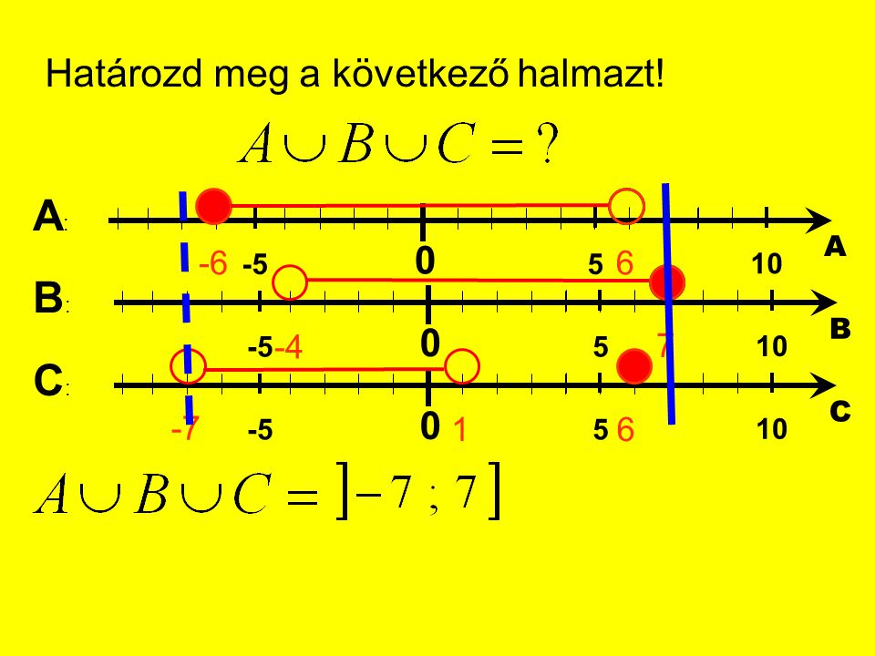 A: B: C: Határozd meg a következő halmazt! -6 6 -4 7 -7 1 5 10 -5 A B