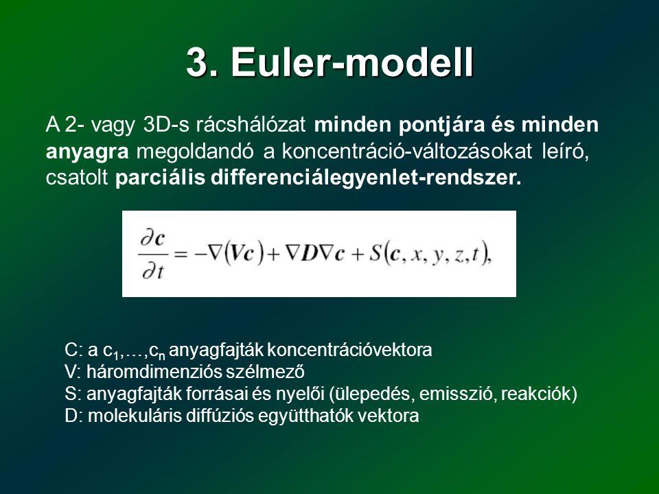 3. Euler-modell