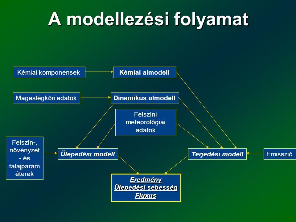 A modellezési folyamat