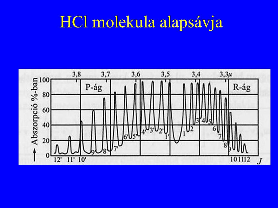 HCl molekula alapsávja