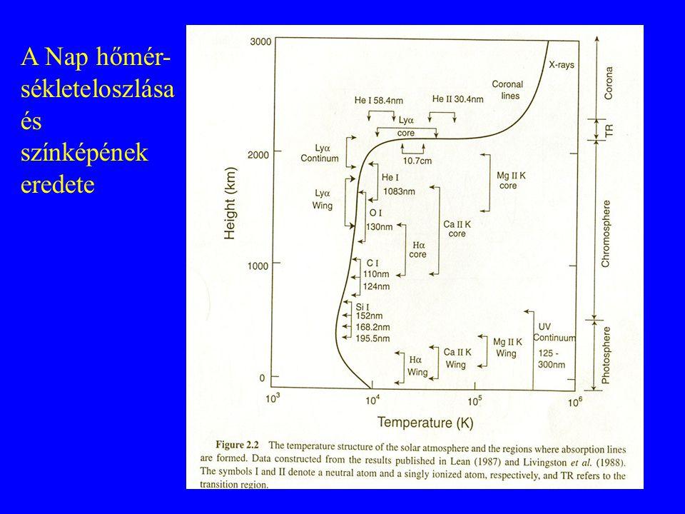 A Nap hőmér- sékleteloszlása és színképének eredete