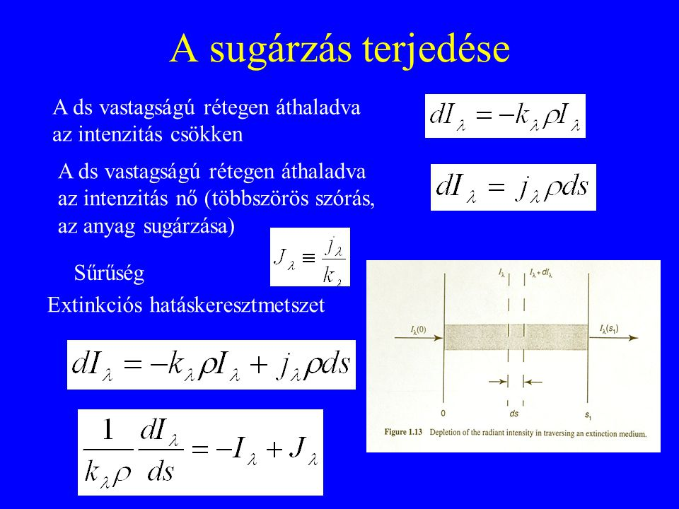 A sugárzás terjedése A ds vastagságú rétegen áthaladva az intenzitás csökken.