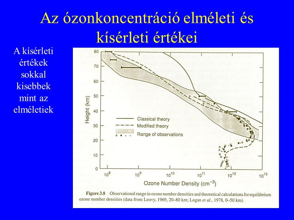 Az ózonkoncentráció elméleti és kísérleti értékei