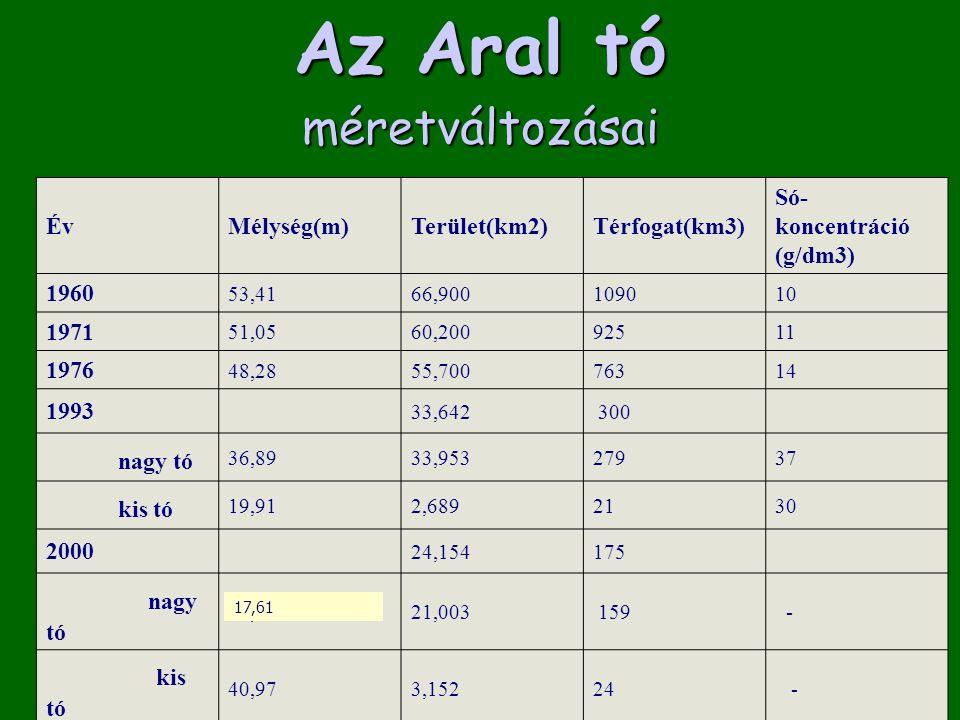 Az Aral tó méretváltozásai nagy tó kis tó nagy tó kis tó Év Mélység(m)