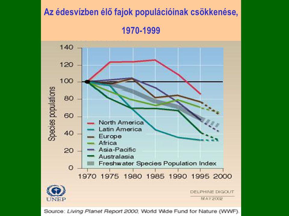 Az édesvízben élő fajok populációinak csökkenése, 1970-1999