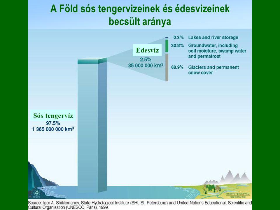 A Föld sós tengervizeinek és édesvizeinek becsült aránya