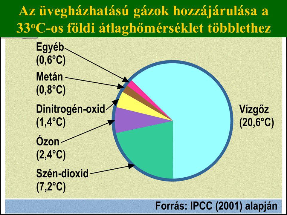 Az üvegházhatású gázok hozzájárulása a