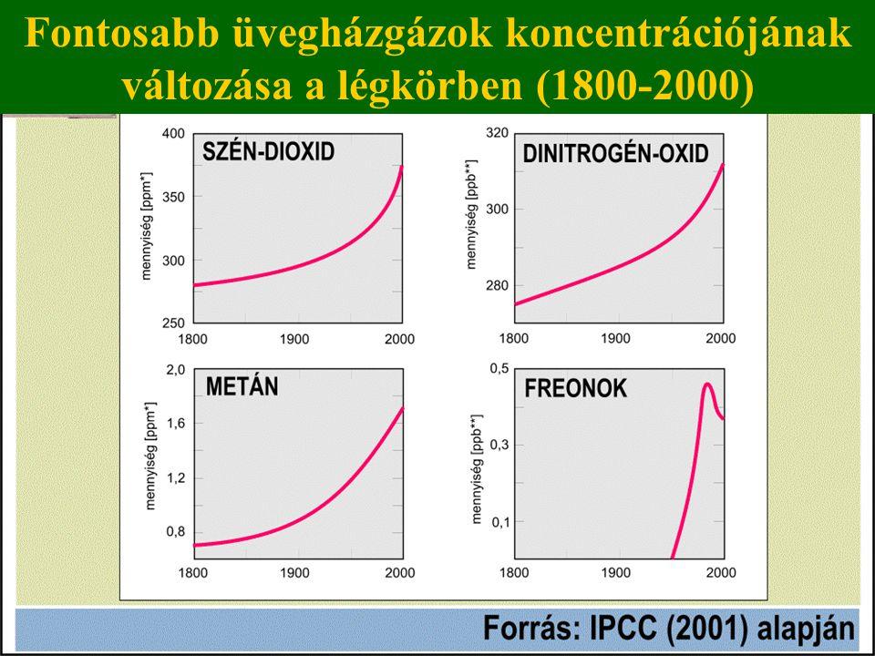 Fontosabb üvegházgázok koncentrációjának