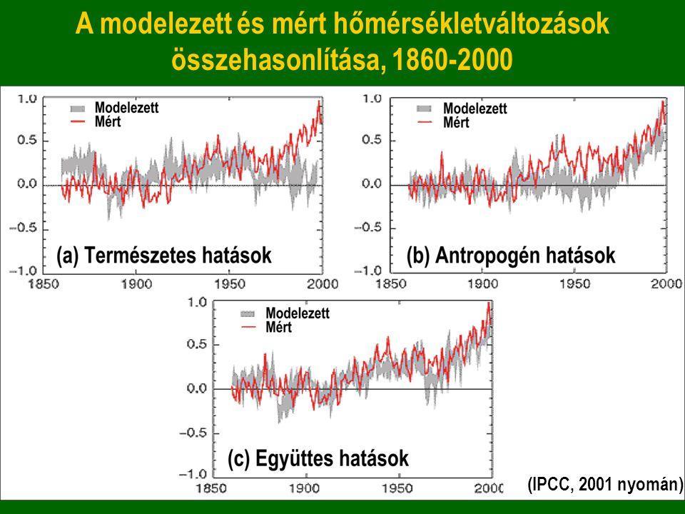 A modelezett és mért hőmérsékletváltozások összehasonlítása, 1860-2000