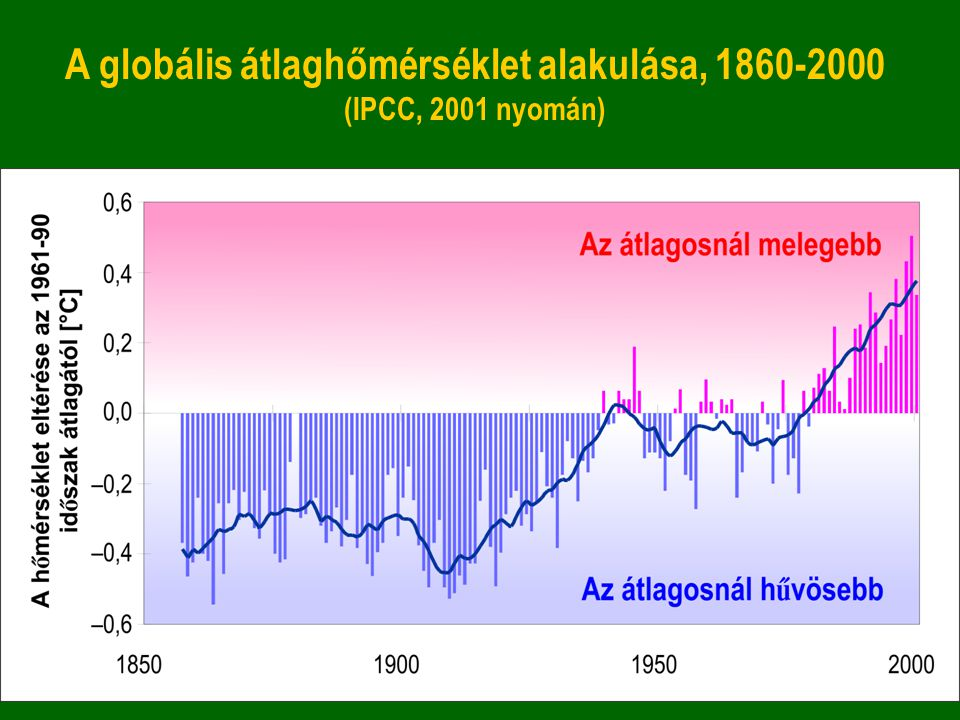 A globális átlaghőmérséklet alakulása, 1860-2000