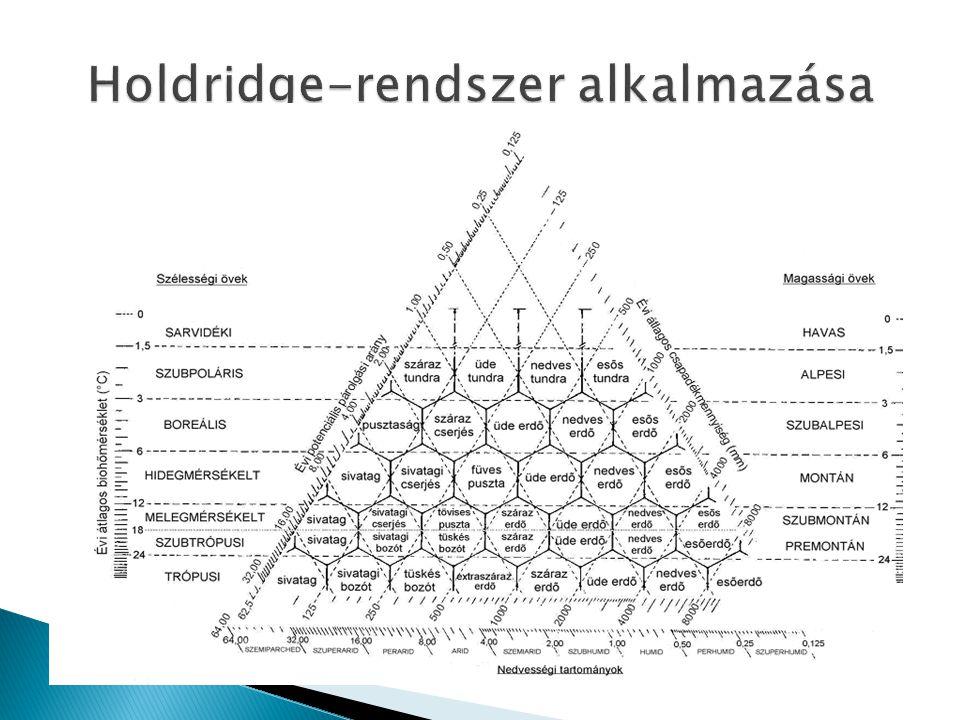 Holdridge-rendszer alkalmazása