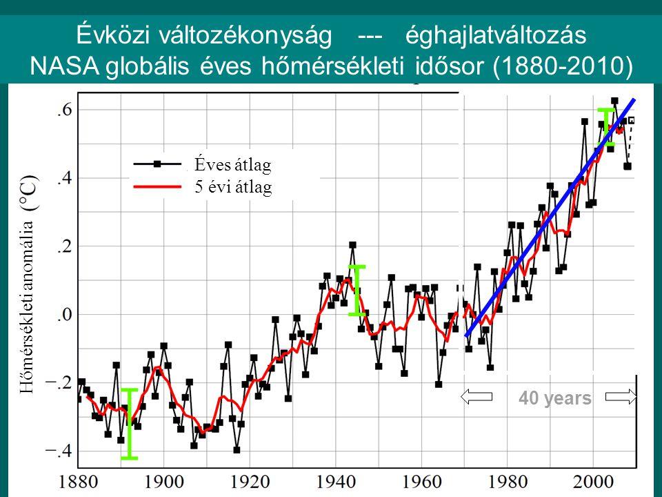 Évközi változékonyság --- éghajlatváltozás
