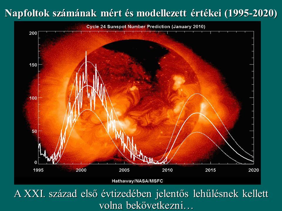 Napfoltok számának mért és modellezett értékei (1995-2020)