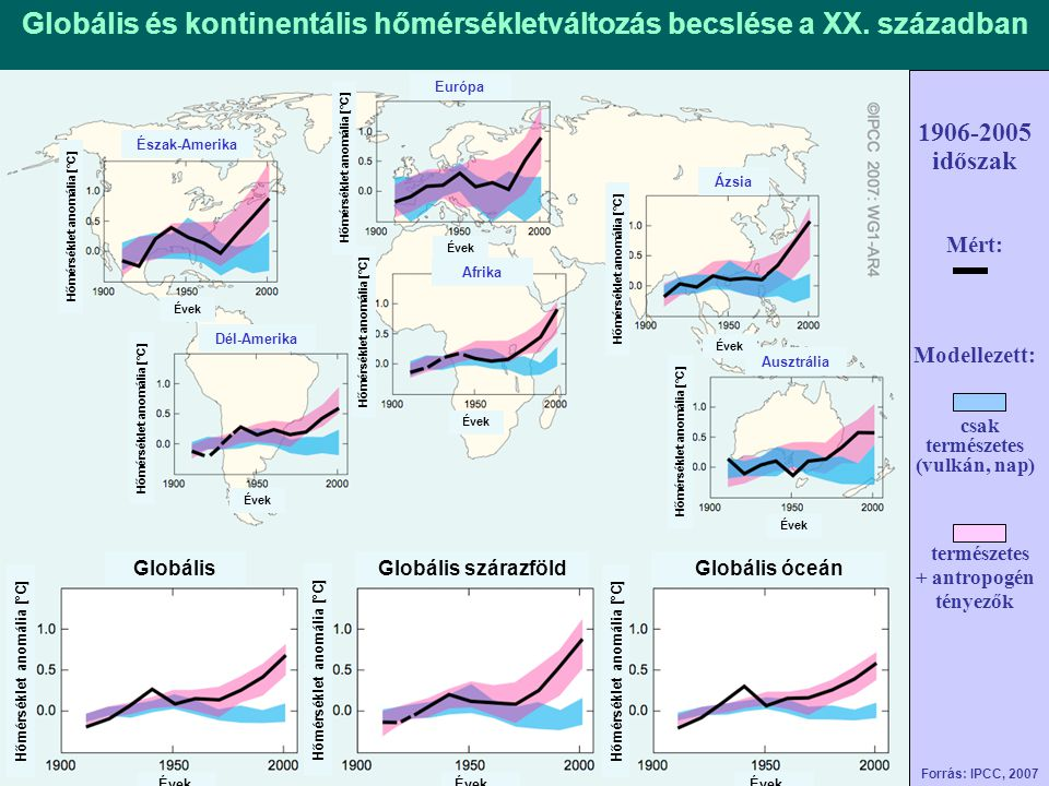Globális és kontinentális hőmérsékletváltozás becslése a XX. században