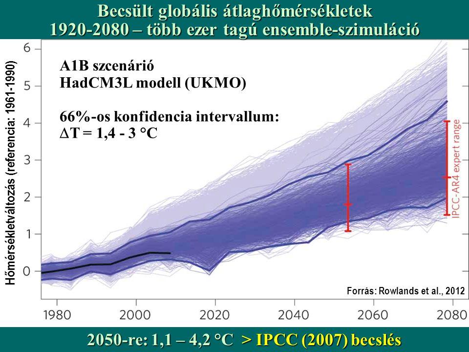 Becsült globális átlaghőmérsékletek