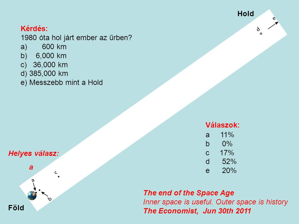 Hold Kérdés: 1980 óta hol járt ember az űrben 600 km. 6,000 km. c) 36,000 km. d) 385,000 km.