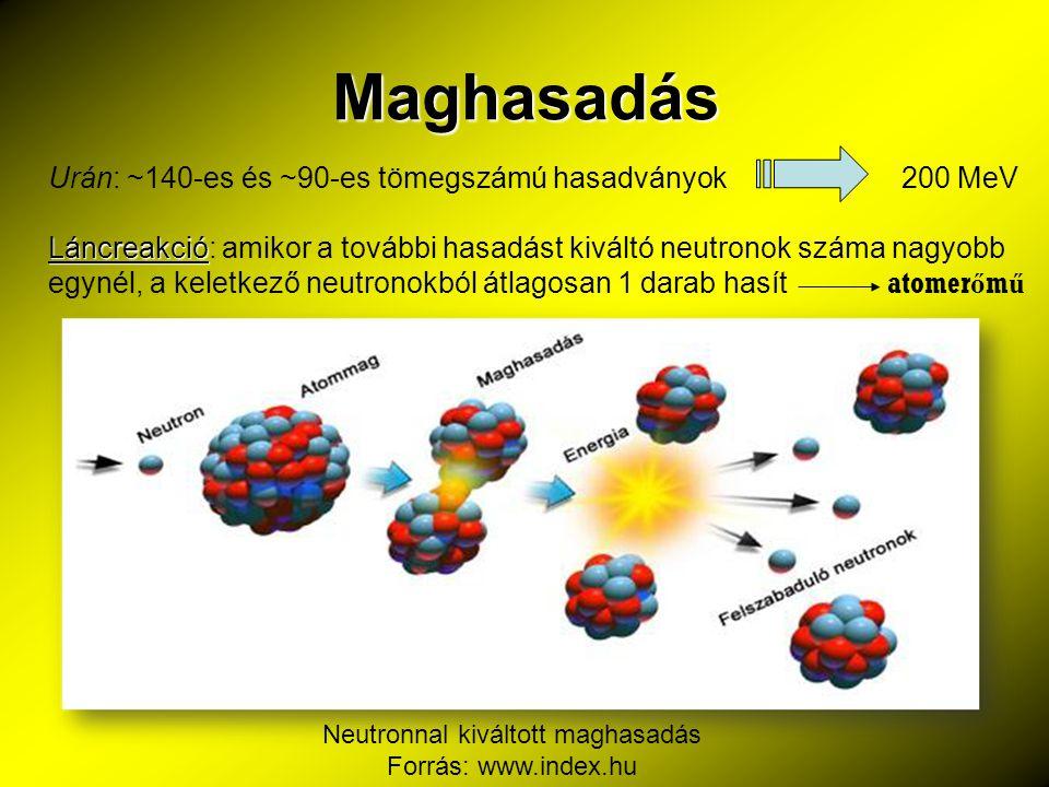 Neutronnal kiváltott maghasadás Forrás: www.index.hu
