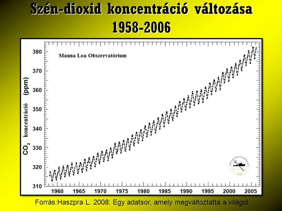 Szén-dioxid koncentráció változása 1958-2006