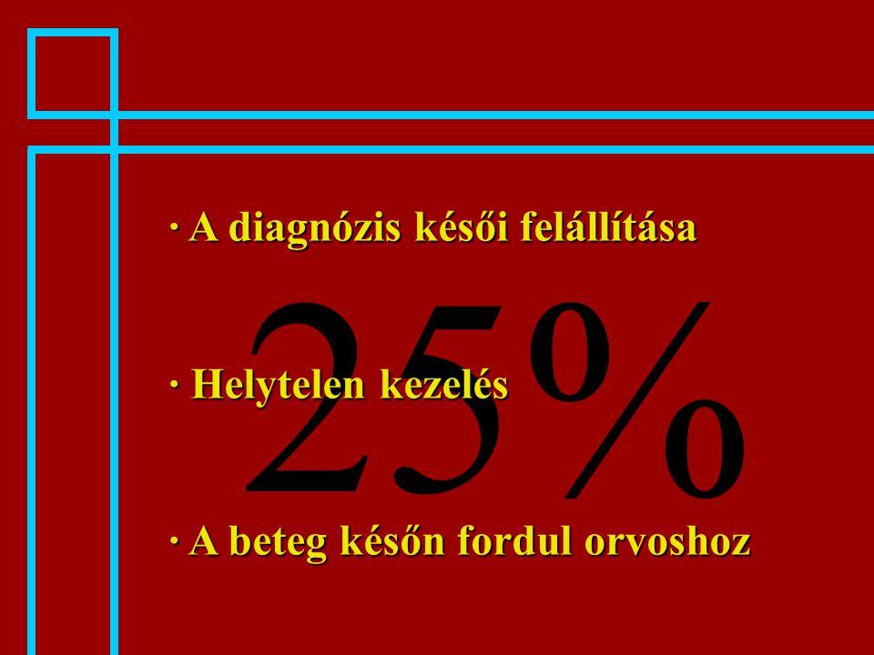 25% · A diagnózis késői felállítása · Helytelen kezelés