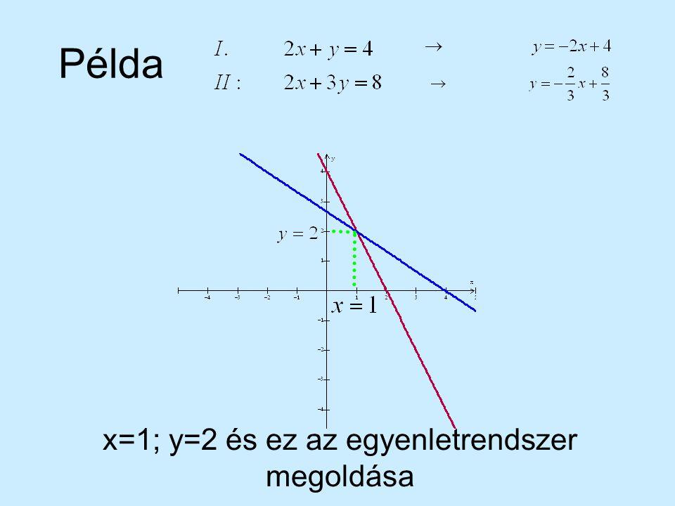 x=1; y=2 és ez az egyenletrendszer megoldása