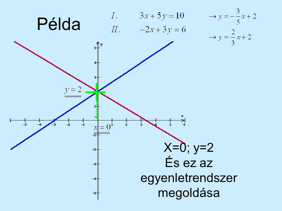 X=0; y=2 És ez az egyenletrendszer megoldása