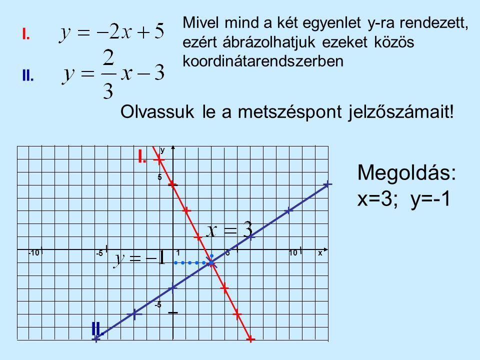 Megoldás: x=3; y=-1 Olvassuk le a metszéspont jelzőszámait! I. II.