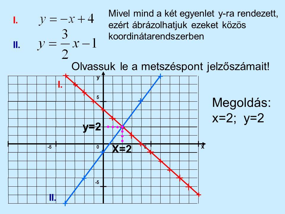 Megoldás: x=2; y=2 Olvassuk le a metszéspont jelzőszámait! y=2 X=2