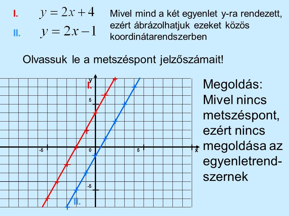 I. Mivel mind a két egyenlet y-ra rendezett, ezért ábrázolhatjuk ezeket közös koordinátarendszerben.