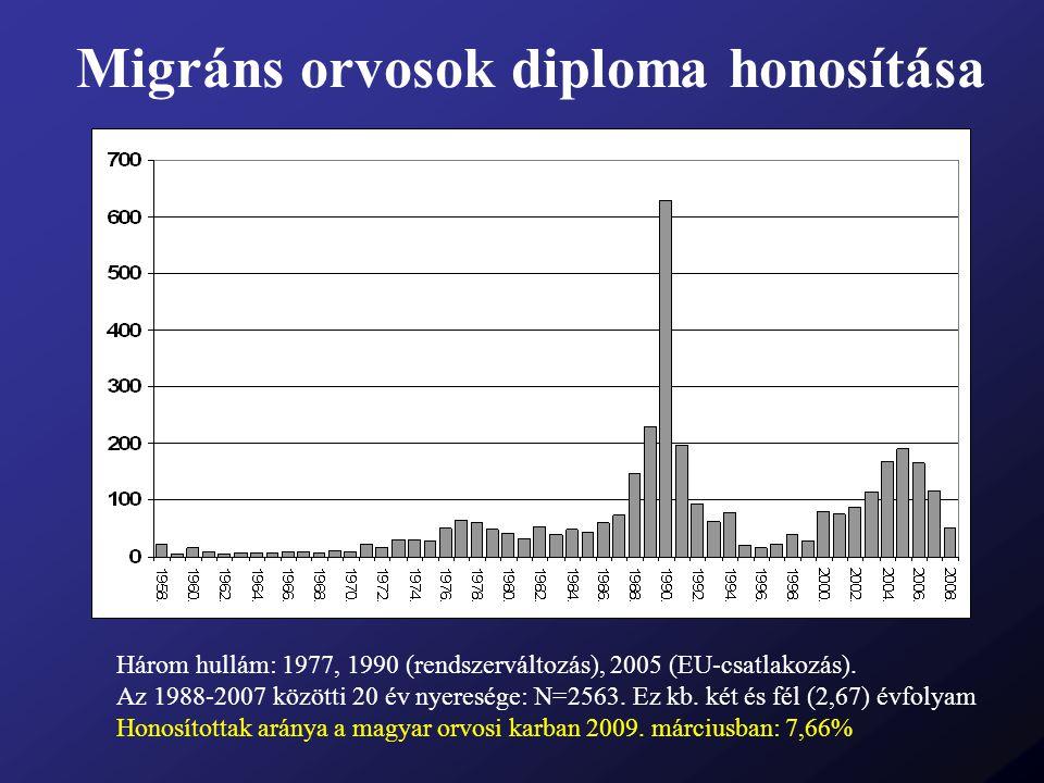 Migráns orvosok diploma honosítása