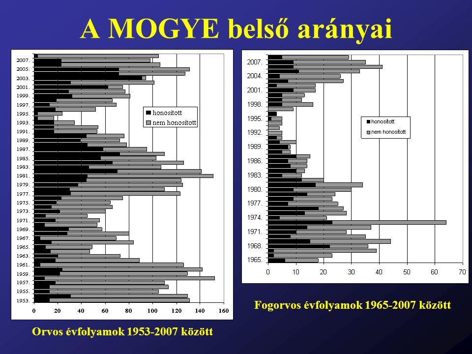 Fogorvos évfolyamok 1965-2007 között Orvos évfolyamok 1953-2007 között