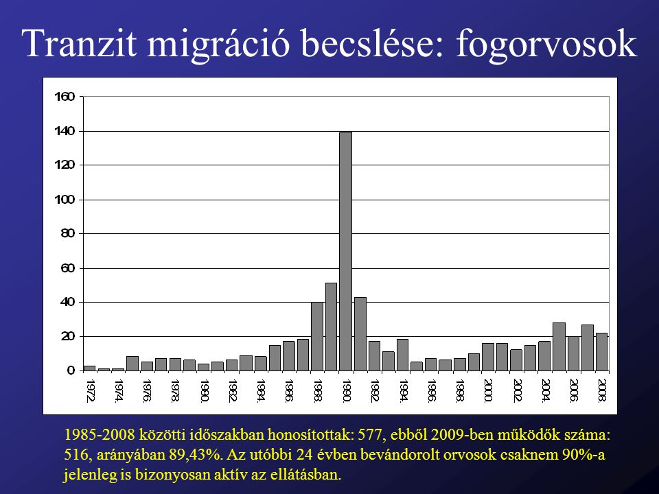 Tranzit migráció becslése: fogorvosok