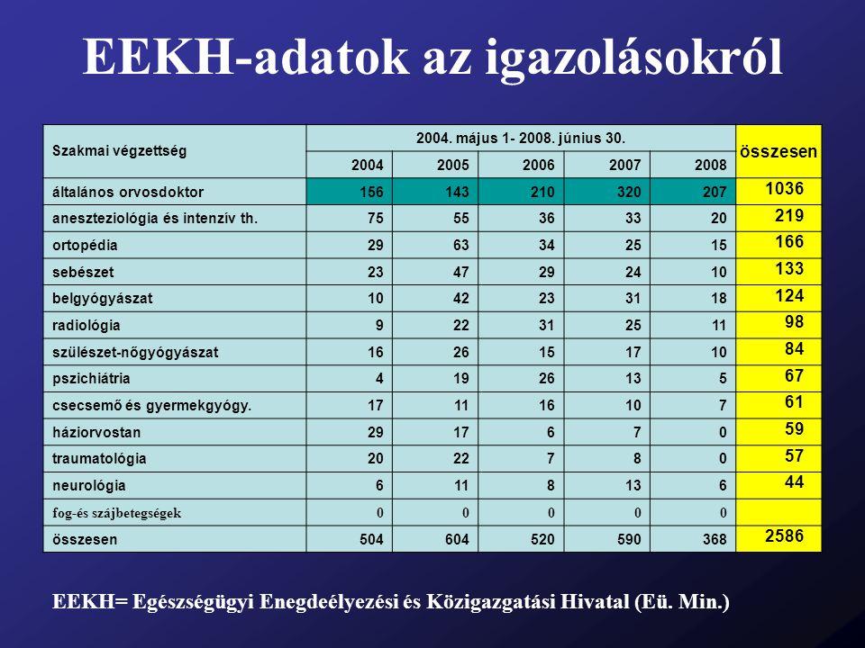 EEKH-adatok az igazolásokról